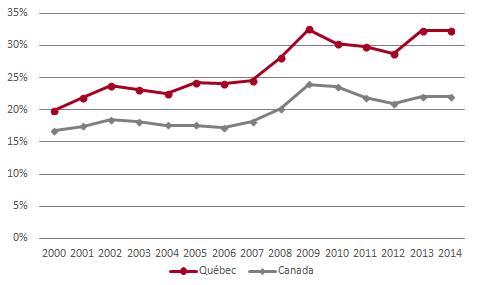 Part des dépenses d'immobilisations publiques et parapubliques dans l'investissement total – Québec et Canada – 2000-2014