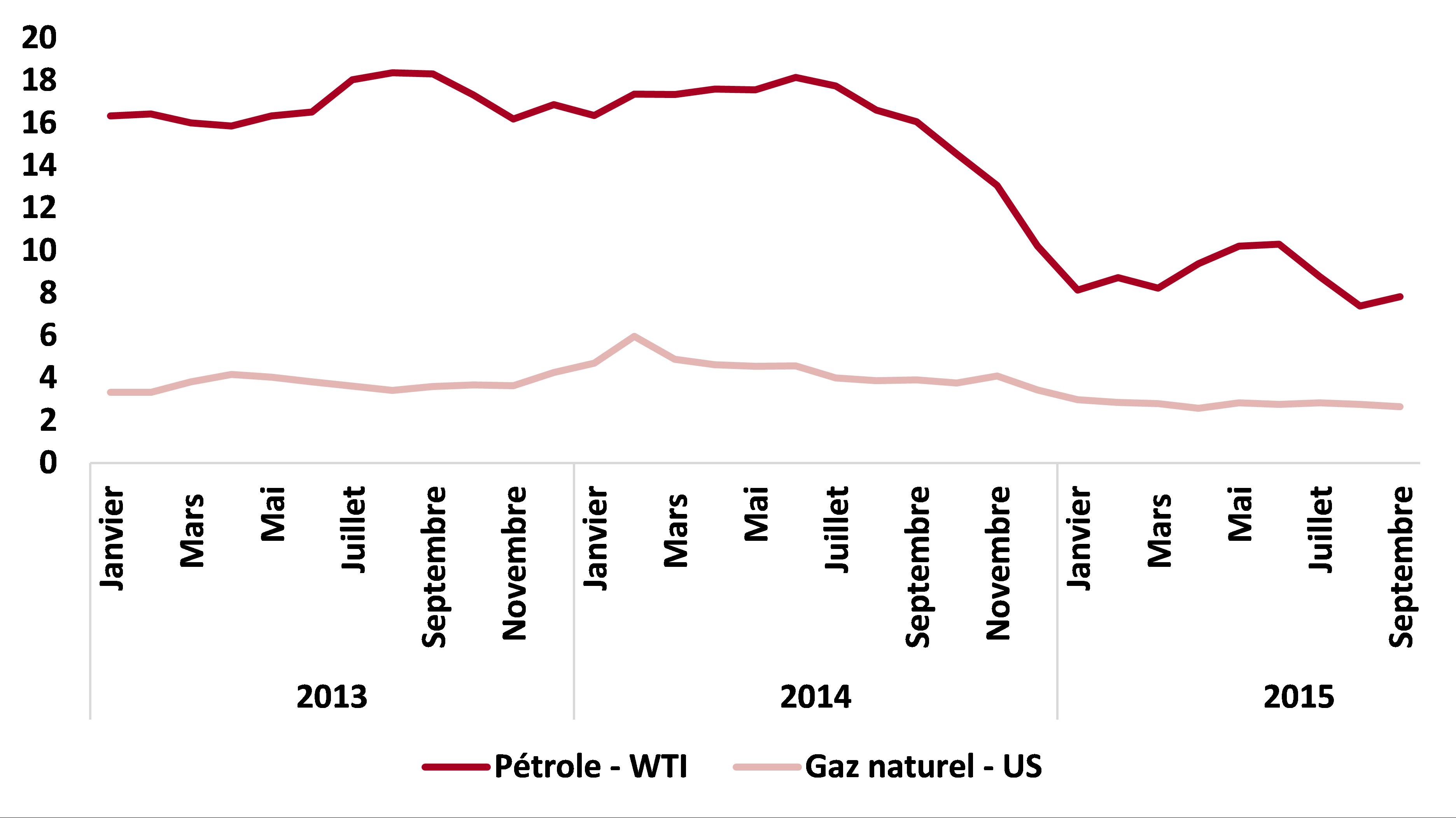 Coût du pétrole et du gaz naturel - Mensuel 2013 à ce jour - $US/million de Btu