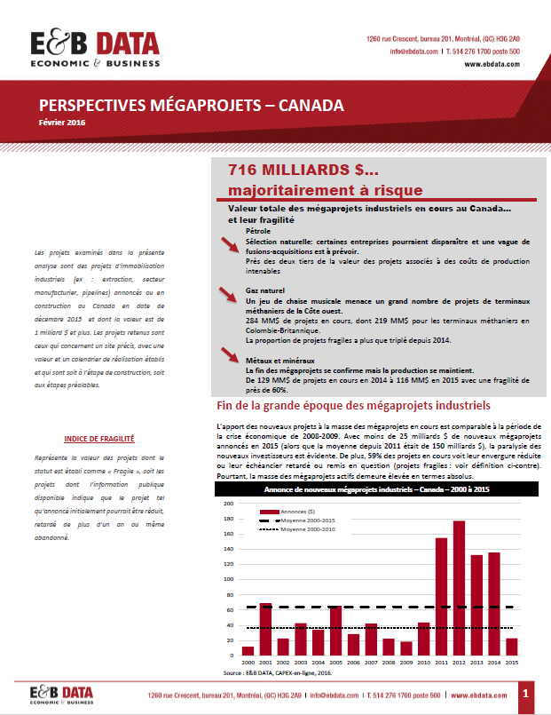 Perspectives Mégaprojets 1Q2016