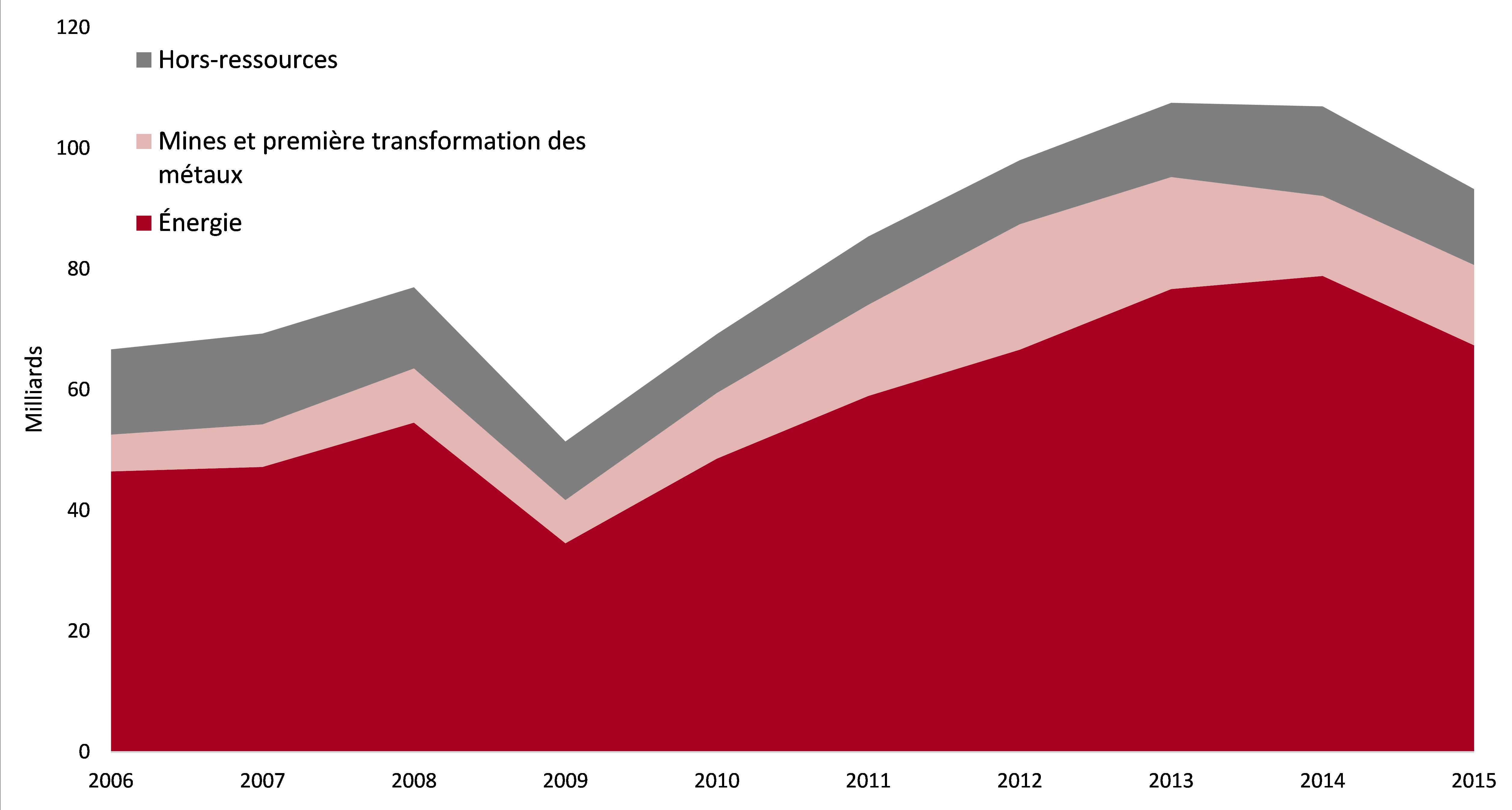 Dépenses en immobilisations industrielles selon le secteur - MM$ – Canada – 2006-2015