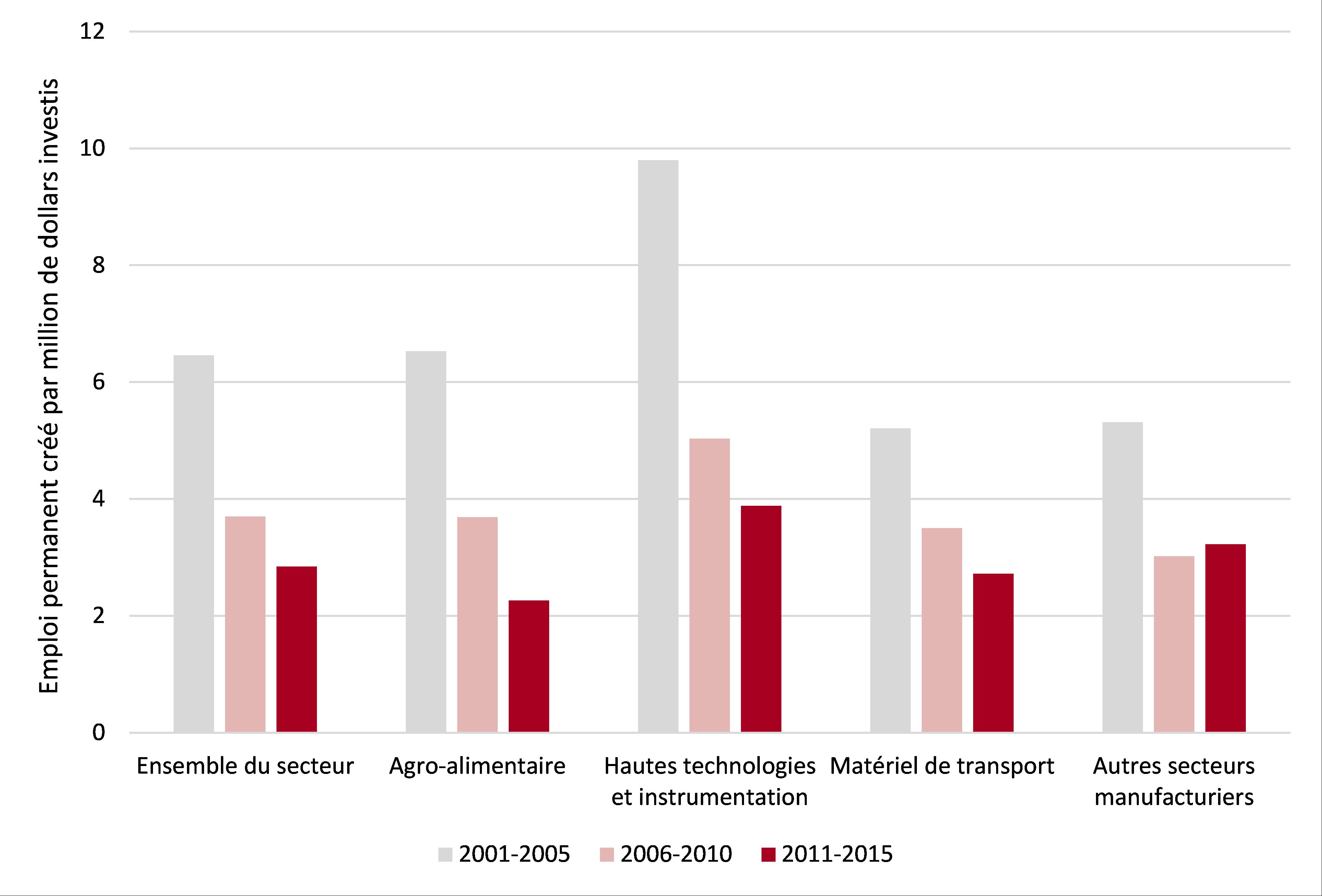 Ratio travail-capital des nouveaux projets d'immobilisation – Industrie légère 2001-2015 – Québec