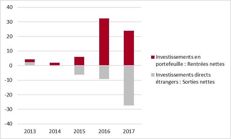 Flux nets de l'investissement étranger au Canada  – Moyennes trimestrielles– 2013-2017 – MM $